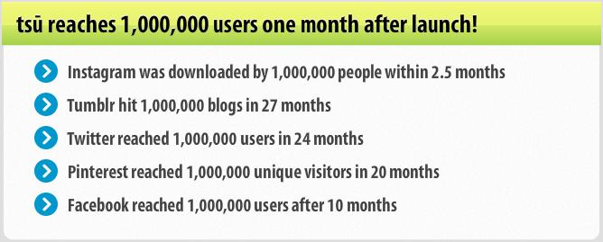 1,000,000 users in tsu